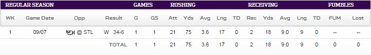adrian peterson stats