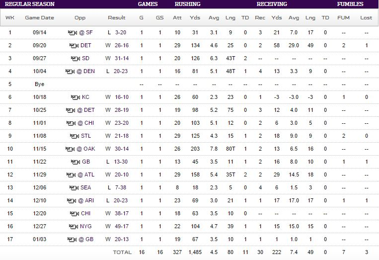 Adrian Peterson 2015 Vikings stats