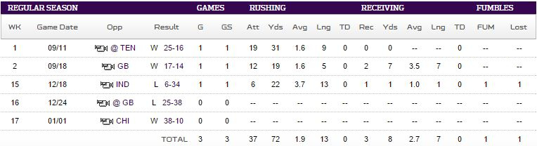 Adrian Peterson 2016 stats