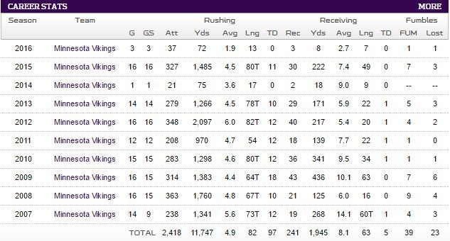Adrian Peterson career stats